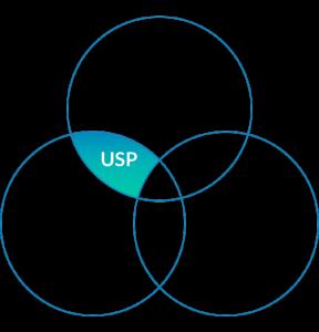 استراتژی USP